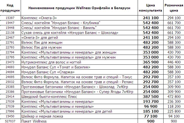 Витамины Wellness в Минске