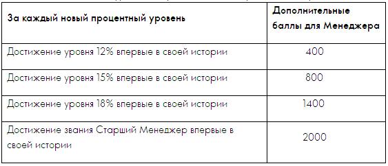 «Позволь себе больше» в Орифлэйм Беларусь