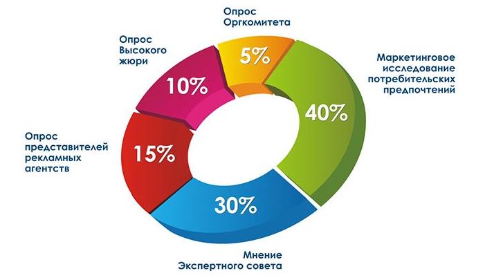 Косметическая компания прямых продаж № 1 –Орифлэйм Беларусь