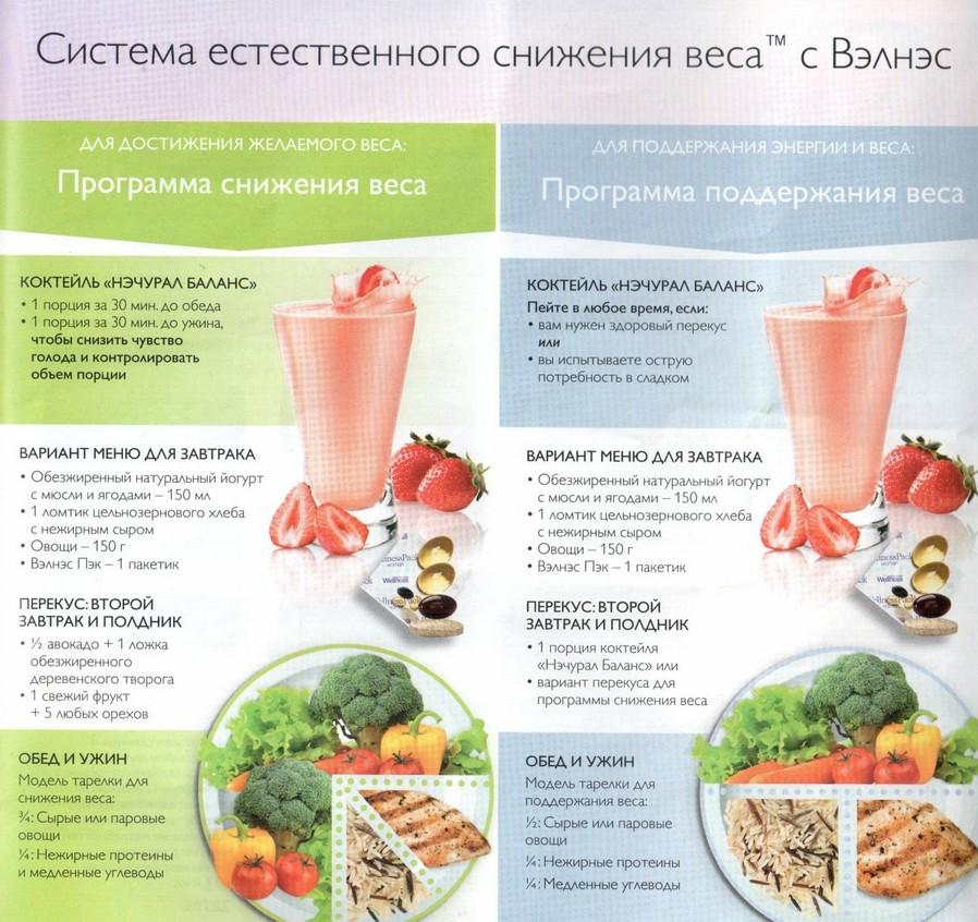 Список продуктов для похудения по Боудену