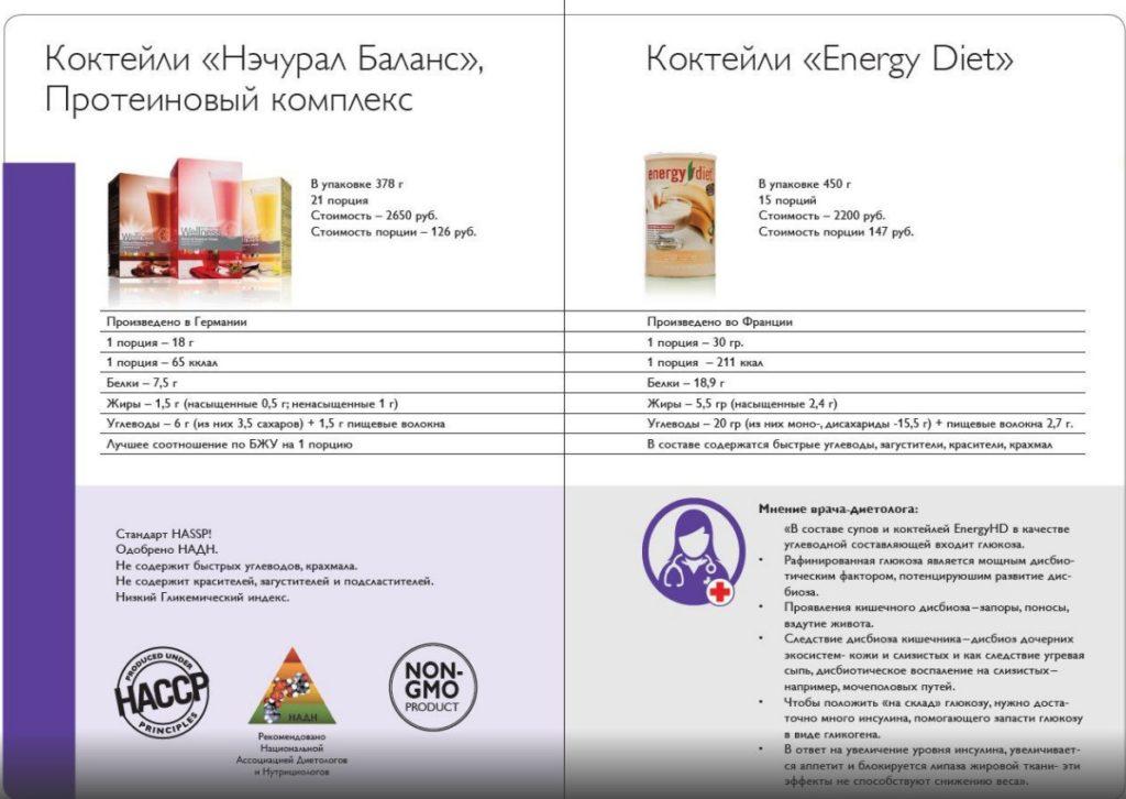 Сравнение продукции Energy Diet от NL и Wellness от Oriflame