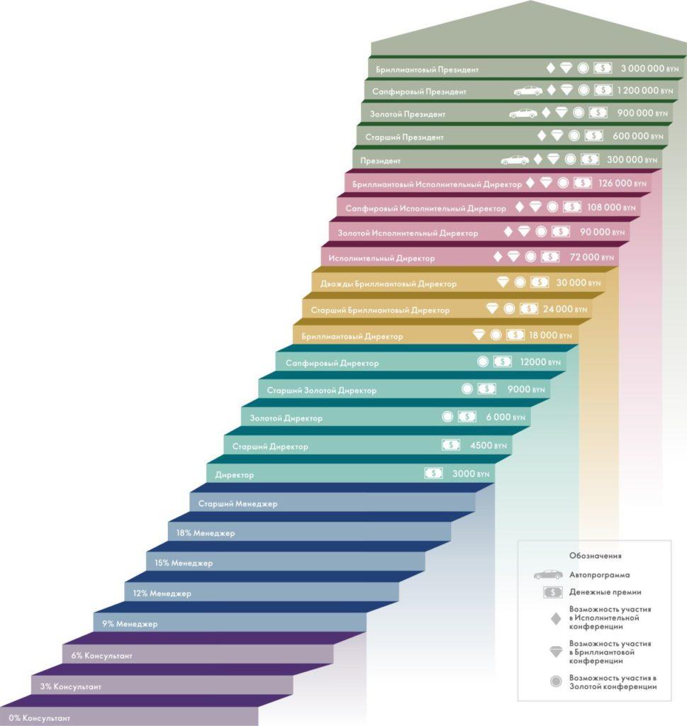 Лестница успеха в Белорусских