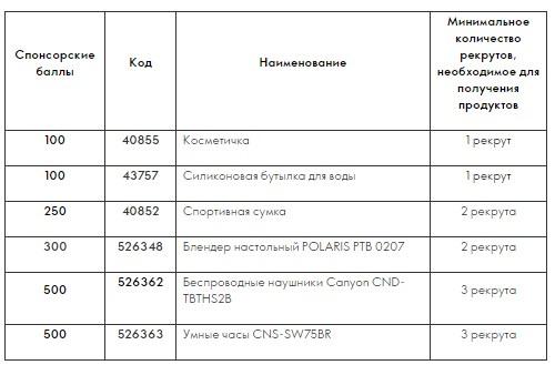 """Кампания по приглашению """"ТВОЕ WELLNESS ЛЕТО"""""""
